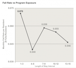 Graphic showing falls by exposure to program