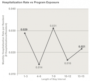 Chart 2 depicts monthly hospital admission rate per resident over the course of program exposure.