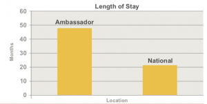 Graph showing length of stay at The Ambassador